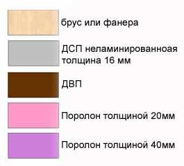 Цвета для каждого из материалов